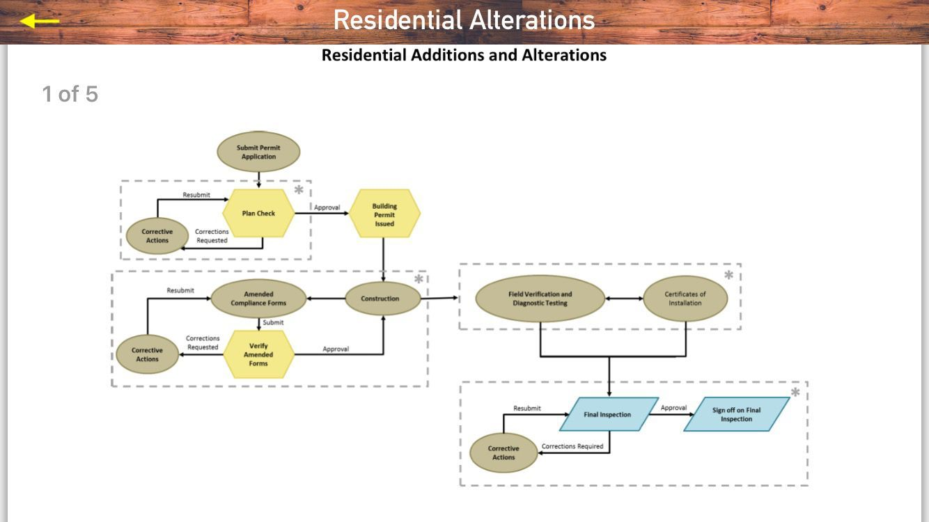 Title 24 Residential Alterations